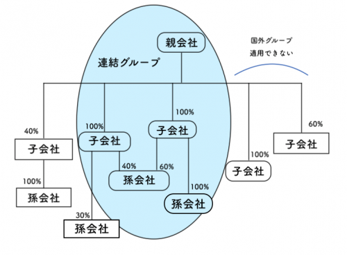 連結納税制度(2019年度税制改正)